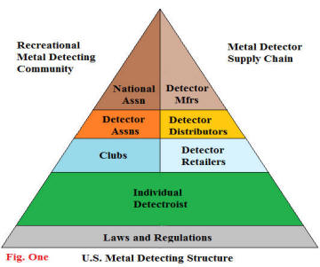 Metal Detecting Structure